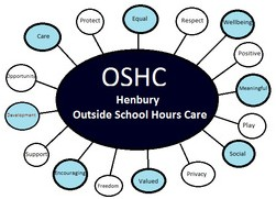 Henbury OSHC - Child Care Darwin